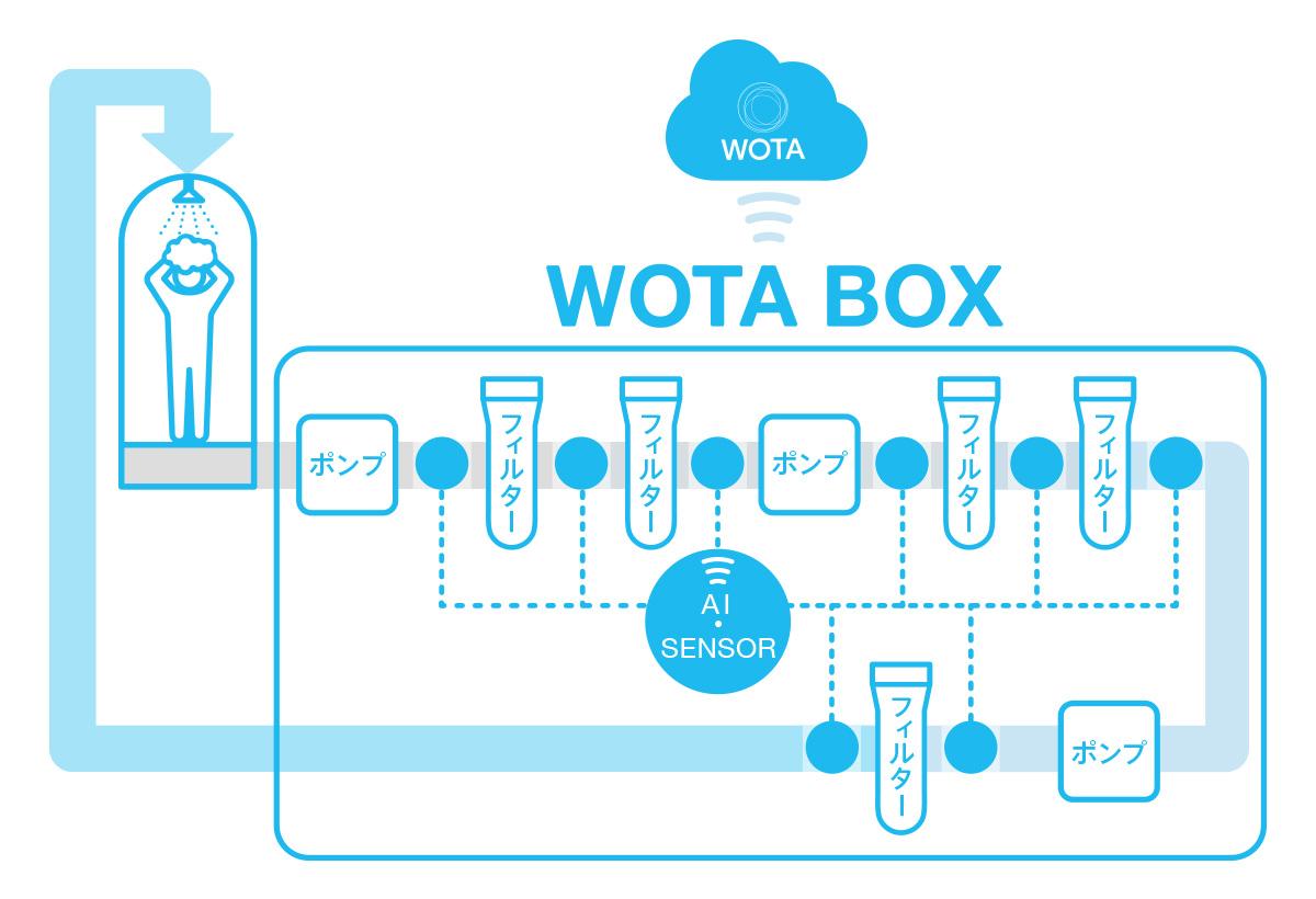 wota-box